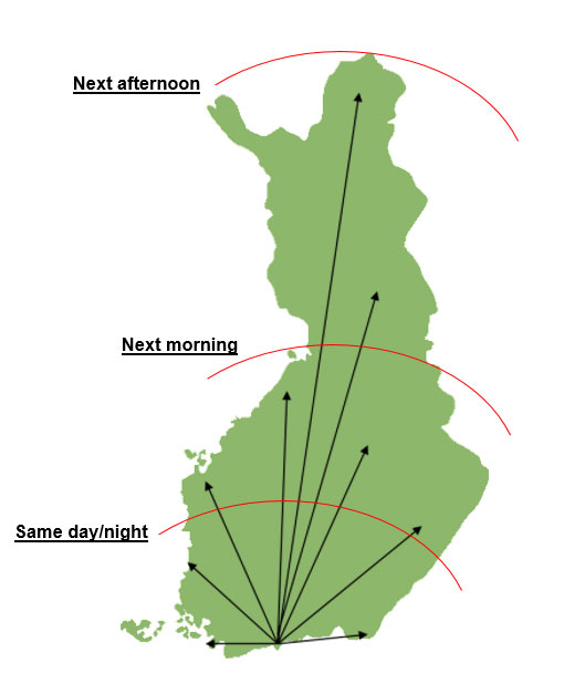 Distribution Finland